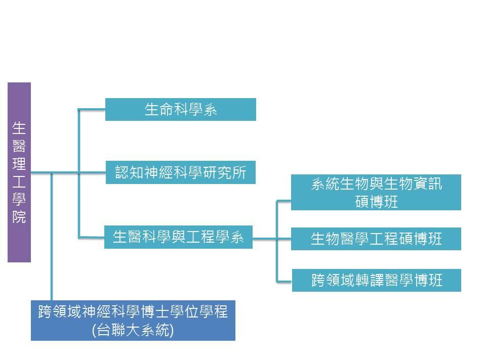 生醫理工學院組織架構(1040803)