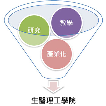 3-elements-chinese